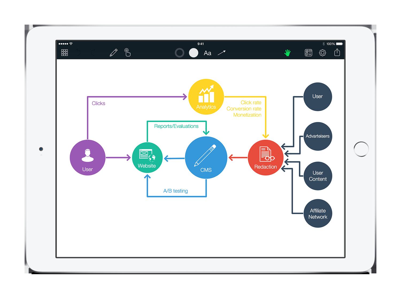 Grafio Diagrams And Ideas Create Block Diagram The Best Drawing Program For Mac