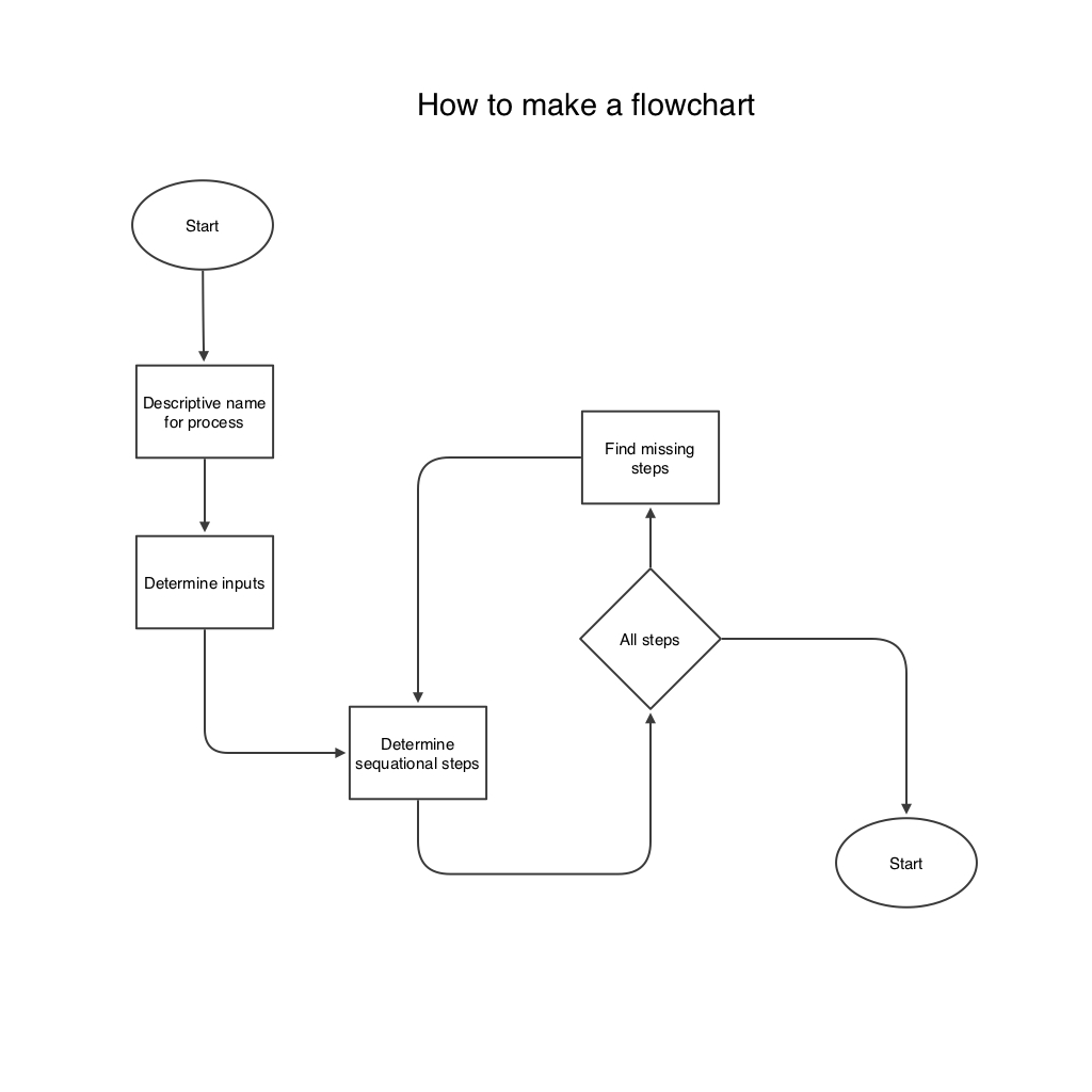 Ten ouch flowchart ten ouch how to flowchart nvjuhfo Image collections