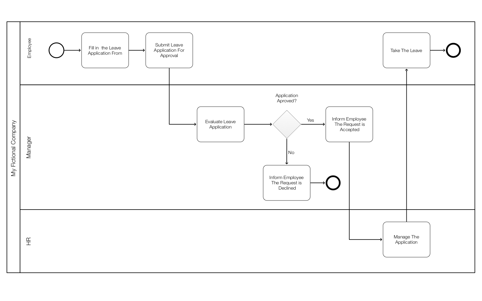 BPMN, Diagram, Leave Application Proccess