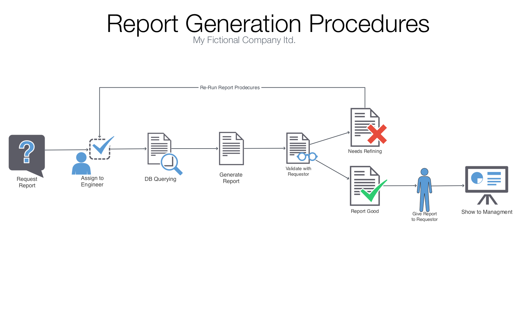 Workflow, Diagram, Ten Touch, Report Generation Procedures