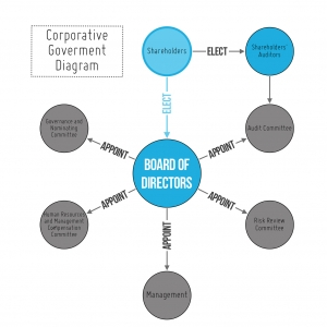 Corporative Goverment Diagram preview