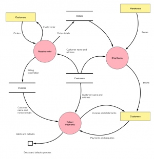 Customers-Data-Flow-Diagram preview