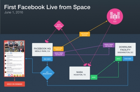 Facebook diagram preview