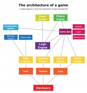 Game Architecture preview