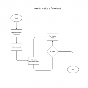 How to flowchart preview