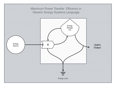 Maximum Power Transfer Efficiency in Generic Energy Systems Language preview
