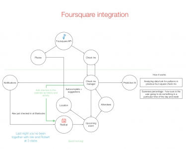 Radical foursquare integration preview