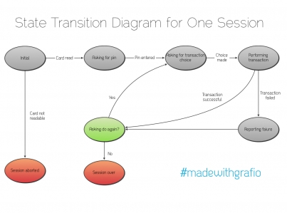 State transition diagram preview