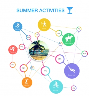 Summer activities diagram preview