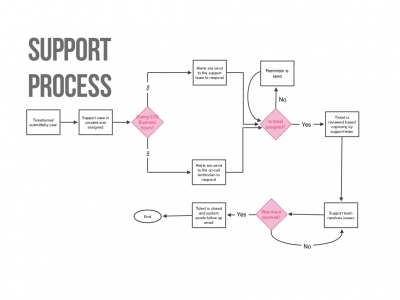 Support Process preview