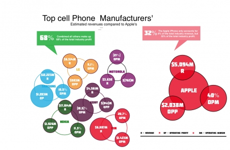 Top Cell Phone Manufacturers preview