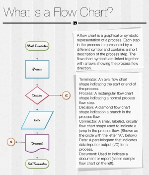 What is a Flow Chart preview