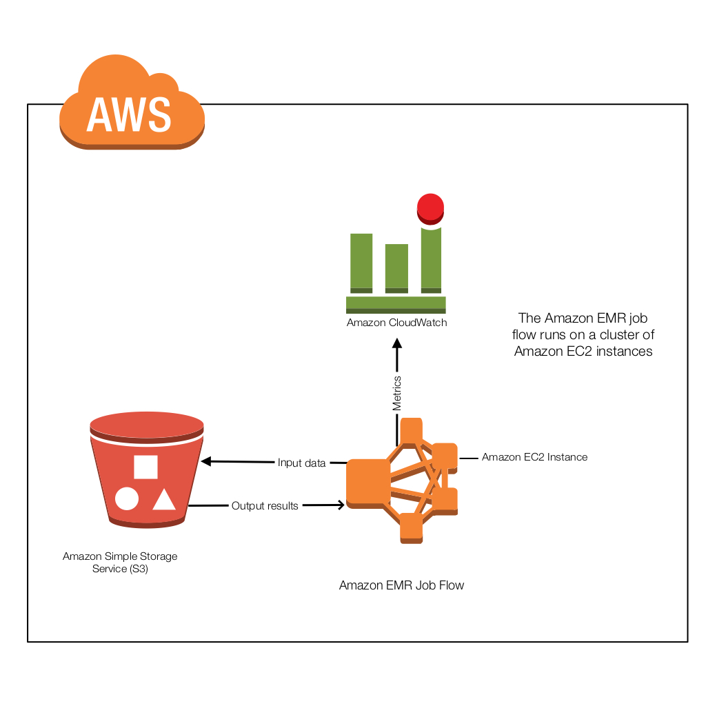 Amazon EMR interaction with AWS