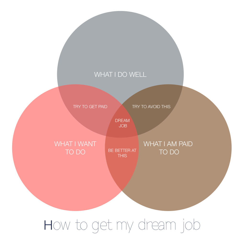 Venn-Diagram-Action-Plan