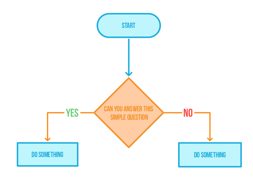 flowchart simple example