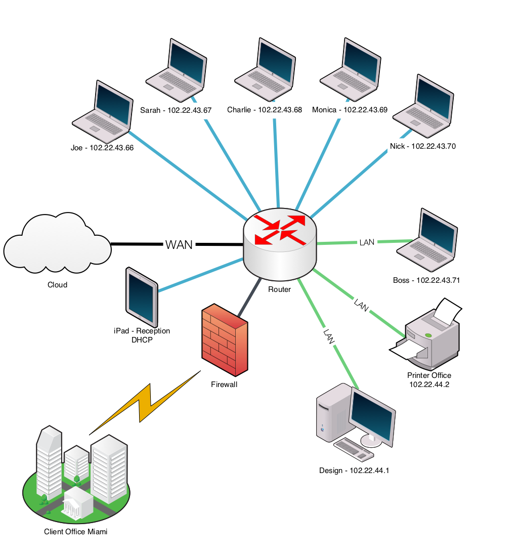 Basic Site Map Example: Ten Тouch Network Diagram