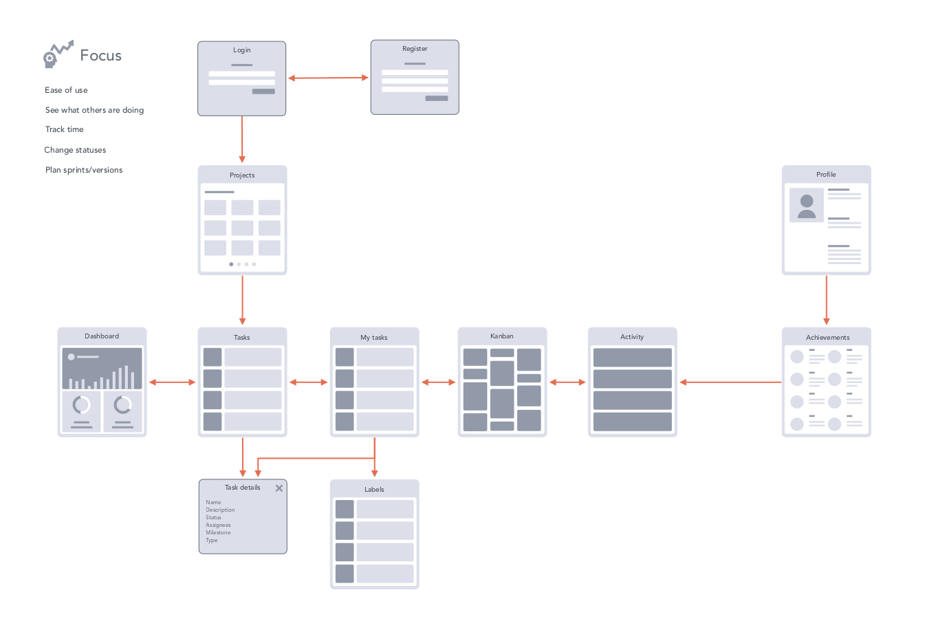 vermiform appendix and data flow diagram Get a head start on creating your data flow diagrams with these dfd examples  and templates use lucidchart for all your dfd needs.