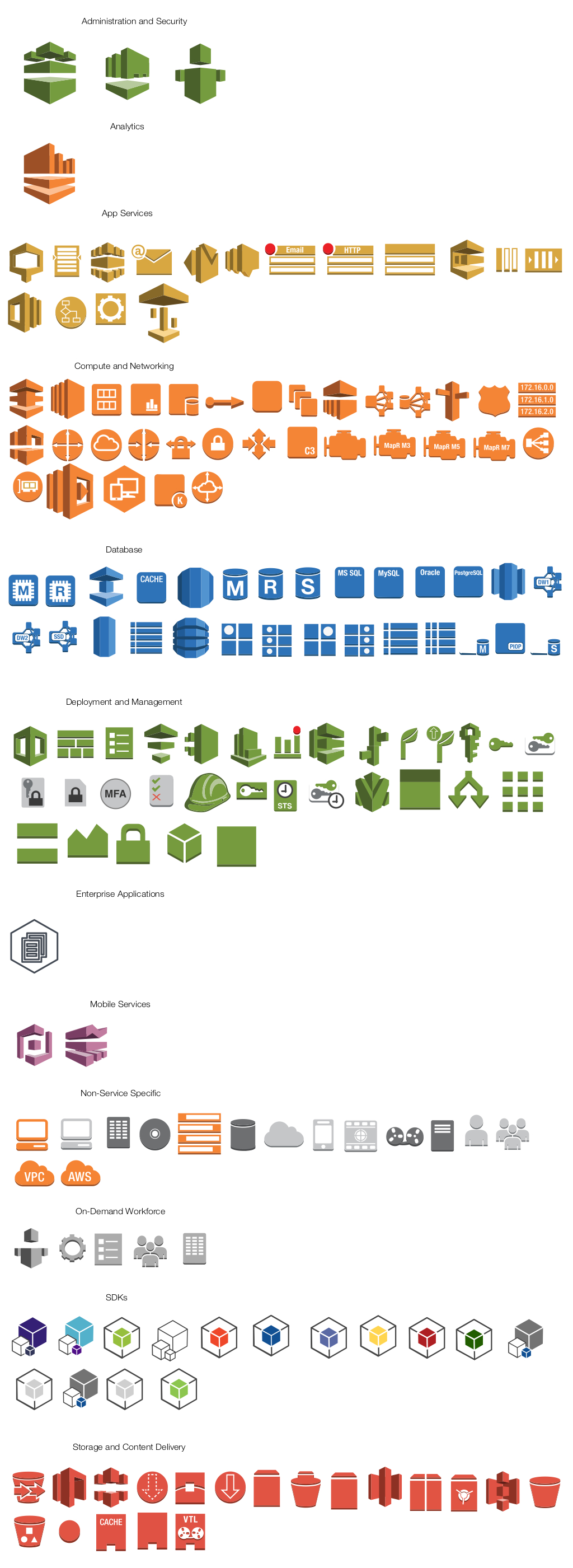 AWS ARchitecture Stencils: Amazon Elastic Compute Cloud (EC2), Instance, Instances, AMI, DB on Instance, Instance with CloudWatch, Elastic IP, Amazon Elastic MapReduce, Cluster, HDFS Cluster, Auto Scaling, Amazon Simple Storage Service (S3), Bucket, Bucket with Objects, Object, AWS Import/Export, AWS Storage Gateway Service, Amazon Elastic Block Storage (EBS), Volume, Snapshot, Amazon CloudFront, Download Distribution, Streaming Distribution, Edge Location, Amazon CloudWatch, Alarm, Elastic Load Balancer, AWS Direct Connect, Amazon Route 53, Hosted Zone, Route Table, Amazon Virtual Private Cloud (VPC), VPN Connection, VPN Gateway, Customer Gateway, Internet Gateway, Router, Amazon SimpleDB, Domain, Item, Items, Attribute, Attributes, Amazon Relational Database Service (RDS), RDS DB Instance, RDS DB Instance Standby (Multi-AZ), RDS DB Instance Read Replica, Oracle DB Instance, MySQL DB Instance, Table, Amazon DynamoDB, Amazon ElastiCache, ElastiCache Cache Node, Amazon Simple Email Service (SES), Email, Amazon Simple Notification Service (SNS), Topic, Email Notification, HTTP Notification, Amazon Simple Queue Service (SQS), Queue, Message, Amazon Simple Workflow Service (SWF), Decider, Worker, AWS CloudFormation, Template, Stack, AWS Elastic Beanstalk, Application, Amazon Mechanical Turk, Human Intelligence Tasks (HIT), Assignment/Task, Workers, Requester, Users, User, Client, Mobile Client, Multimedia, Corporate Data Center, Traditional Server, Internet, AWS Management Console, IAM Add-on, Example: IAM Add-on, Availability Zone, Region, Security Group, Elastic Beanstalk Container, EC2 Instance Contents, VPC Subnet, Server Contents, Virtual Private Cloud, AWS Cloud, Corporate Data Center, Auto Scaling Group