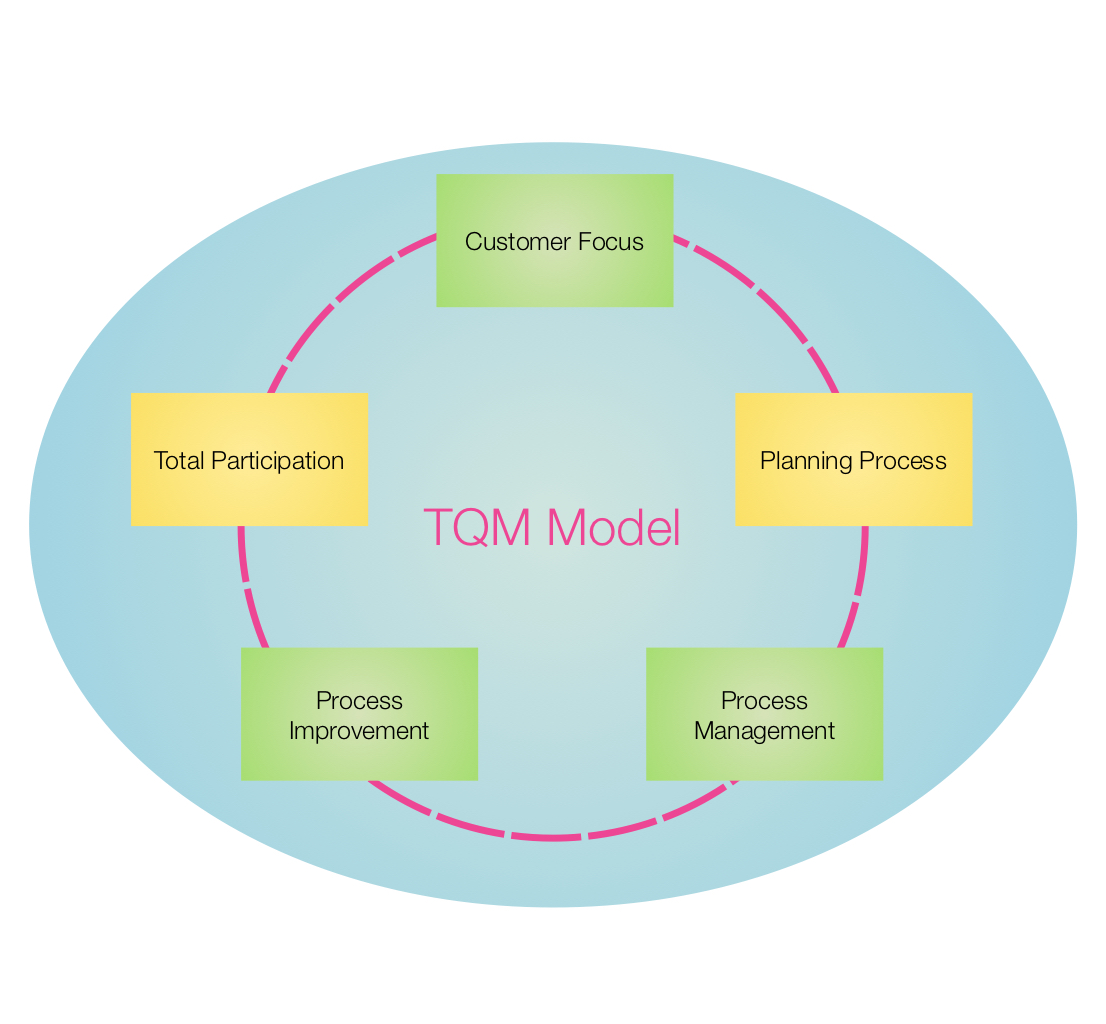 ten Тouch tqm diagram   ten Тouchtqm model tqm diagram grafio