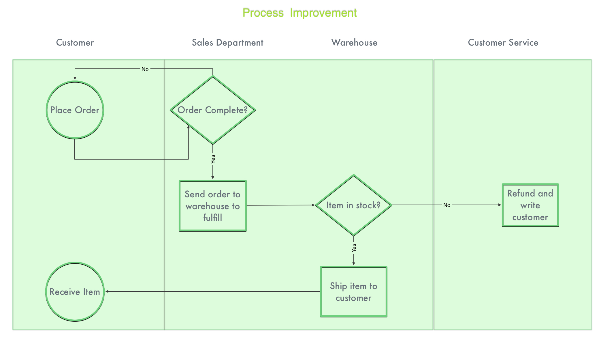 Process-improvement-tqm-diagram-grafio