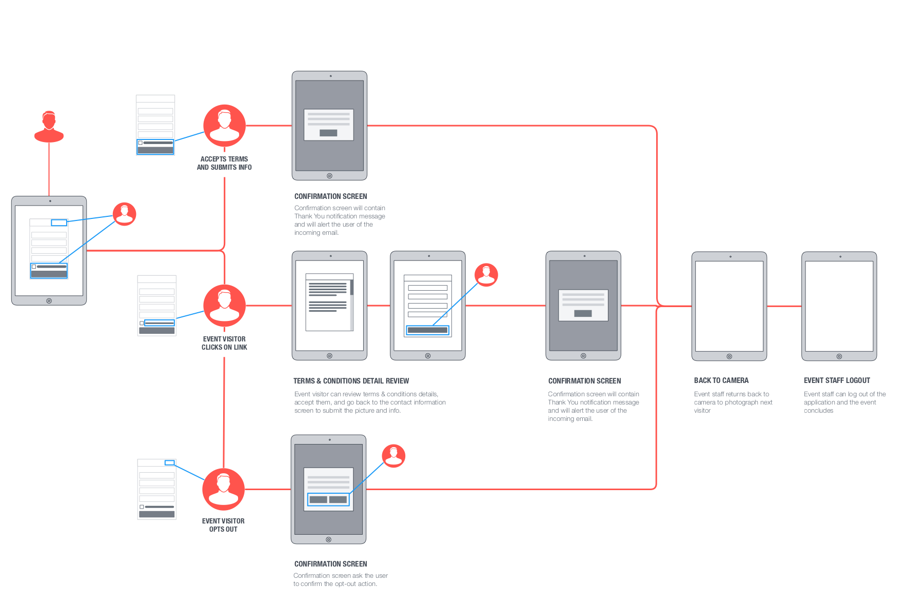 Ten ouch ux flowchart sitemap ten ouch ux storyboard example geenschuldenfo Image collections
